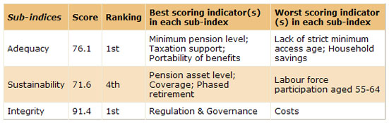 Pension in Netherlands - Mercer report